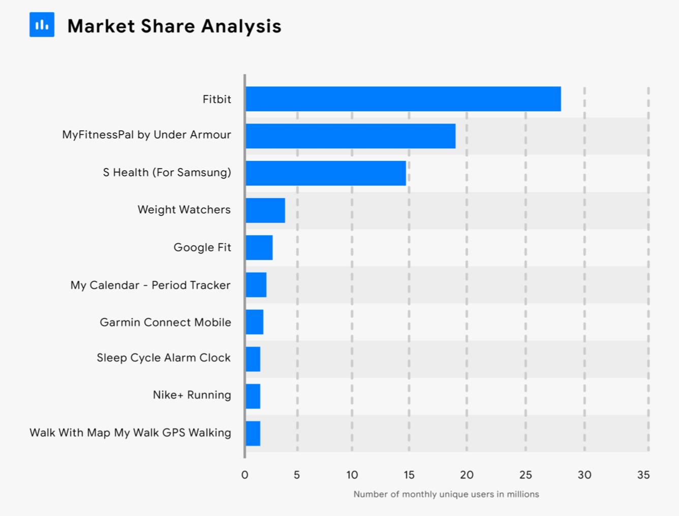 Market-Share-Analysis