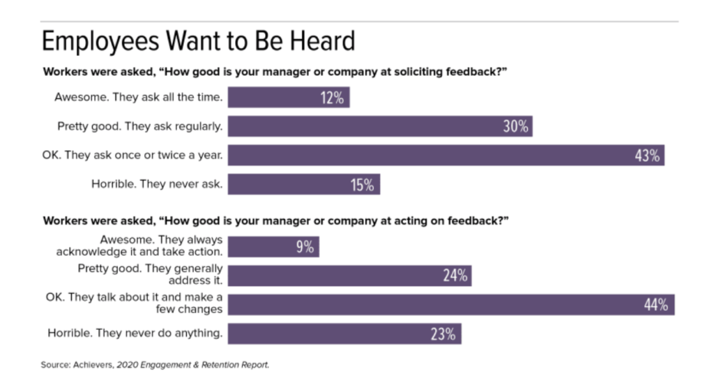 Employees want to be heard